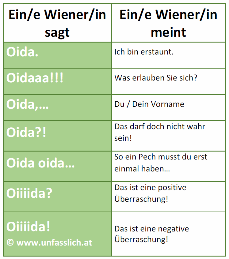 Wiener Begriff Oida und seine Bedeutungen